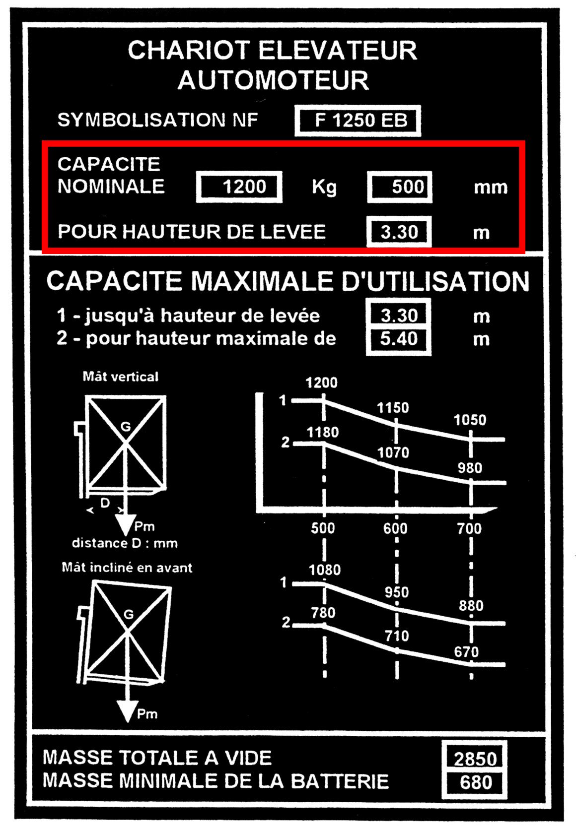 Plaque de charge expliquée d'un chariot automoteur étape 1