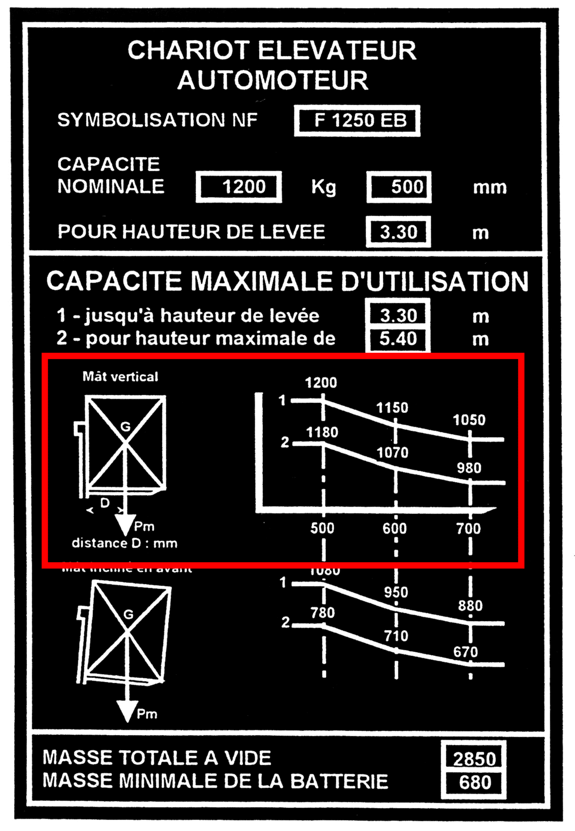 Plaque de charge expliquée d'un chariot automoteur étape 2