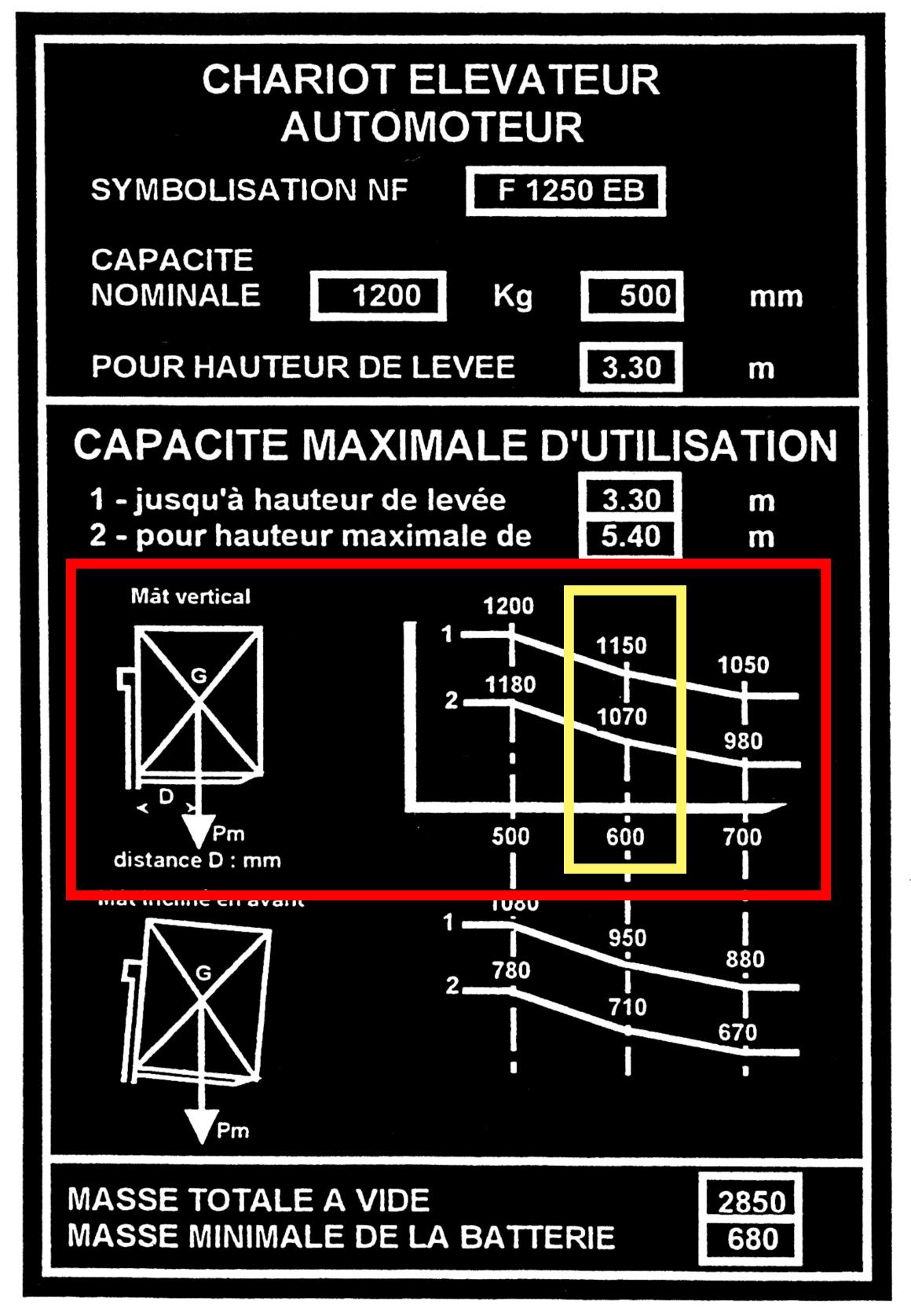 Plaque de charge expliquée d'un chariot automoteur étape 3