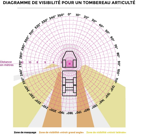 Diagramme visibilité