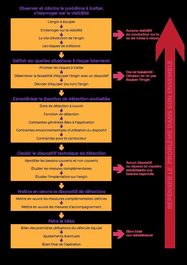 Etapes pour le déploiement d'un dispositif de détection