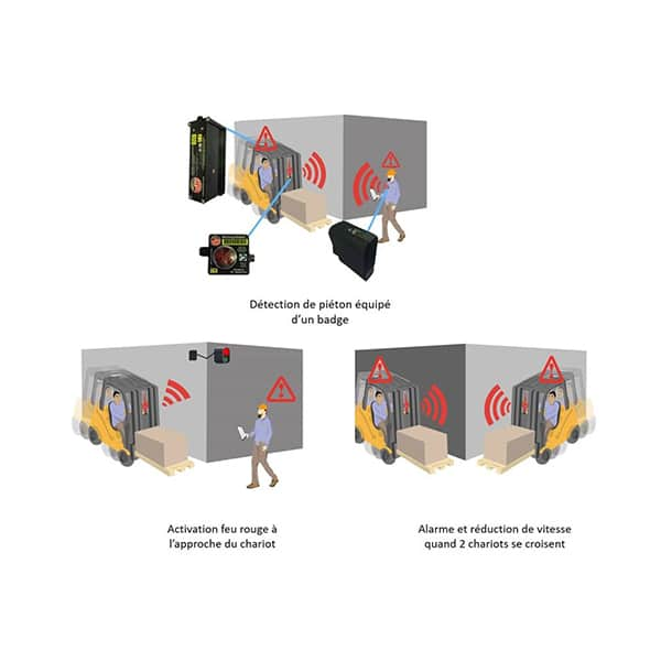 Dispositif détection piéton