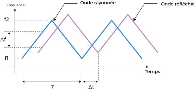 Radar à ondes entretenues et à modulation de fréquence
