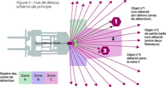 Vue de dessus, schéma de principe