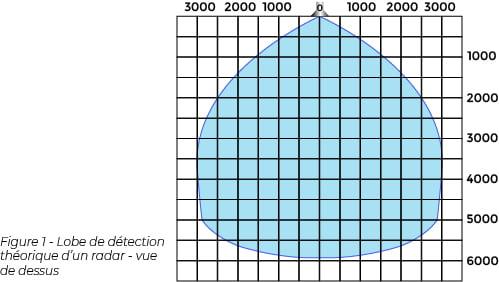 Capacité de détection de la cible en fonction de sa taille