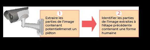 Illustration du principe de fonctionnement
