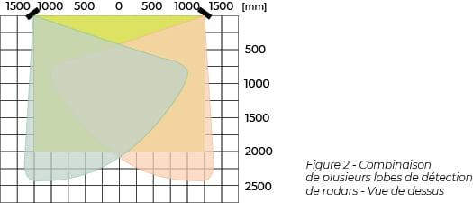 Capacité de détection de la cible en fonction de la forme