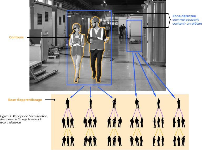 Principe d'identification des zones de l'image basé sur la reconnaissance des formes