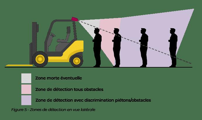 Zone de détection en vue latérale