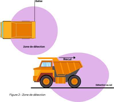 Schéma des zones de détection des marqueurs radioélectriques vue de côté et de dessus