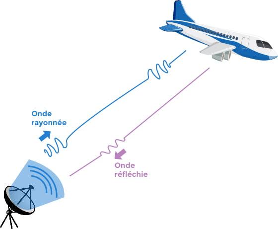 Radar à onde pulsés
