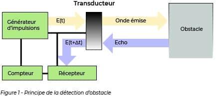 Principe de détection d'obstacle grâce a un transducteur