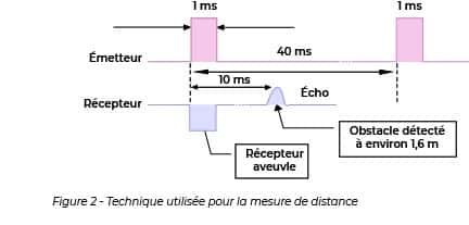 Schéma de la méthode utilisée pour mesurer la distance par ultrasons