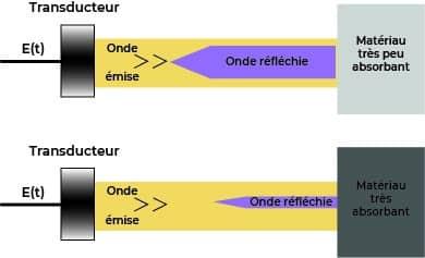 Capacité de réflexion des matériaux