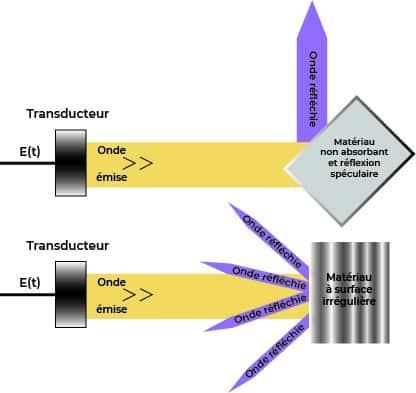 Schéma de la capacité de distorsion de l'onde par une réflexion irrégulière