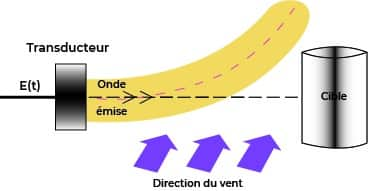 Schéma de l'impact du vent sur la détection à ultrasons
