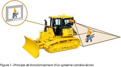Principe de fonctionnement d'un système caméra-écran